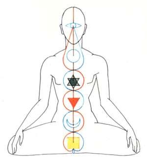 chakra-elements
